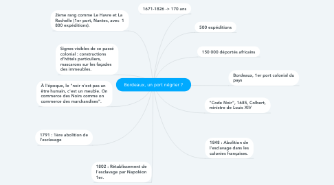 Mind Map: Bordeaux, un port négrier ?
