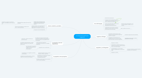 Mind Map: el estudio del significado lingüístico
