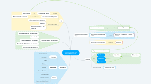 Mind Map: BI: Visión general en la toma de decisiones.