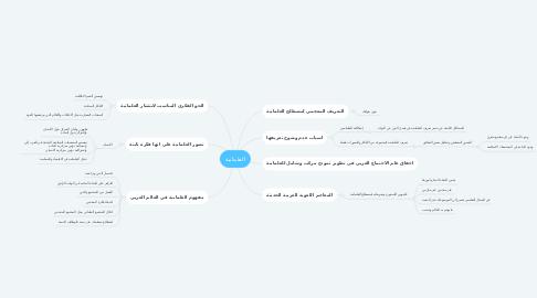 Mind Map: العلمانية