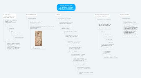 Mind Map: ANTES DE COLÓN: EL LEGADO DE LAS LITERATURAS INDÍGENAS