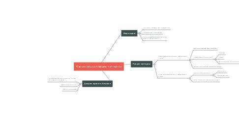 Mind Map: Как создать коллекцию паттернов