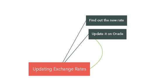 Mind Map: Updating Exchange Rates