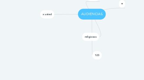 Mind Map: AUDIENCIAS