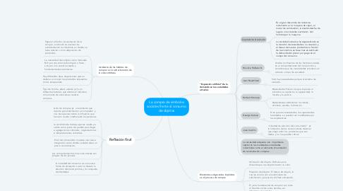Mind Map: La compra de símbolos sociales frente al consumo de objetos