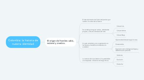 Mind Map: Colombia: la historia de nuestra identidad