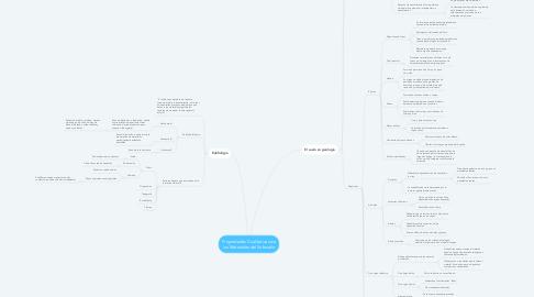 Mind Map: Propiedades Cualitativas de los Materiales del Subsuelo