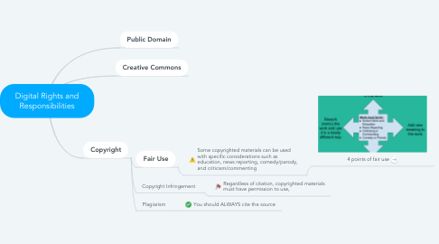 Mind Map: Digital Rights and Responsibilities