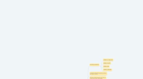 Mind Map: EPISTEMOLOCÍA parte de la filosofía que estudia los principios fundamentales, extensión y métodos del conocimiento Humano