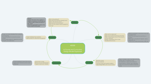 Mind Map: ADDIE  A Course and Curriculum Design Model Explained