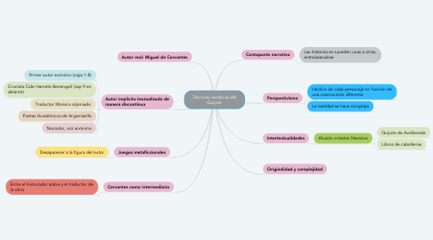 Mind Map: Técnicas narrativas del Quijote