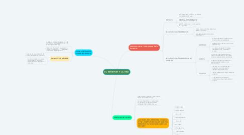 Mind Map: EL INTERNET Y LA RED