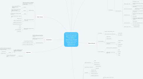 Mind Map: Génesis, Identificación y Uso de los Suelos de México: Distribución, Propiedades, Clasificación y Manejo de Suelos Residuales y Transportados con Aplicación a la Ingeniería Civil