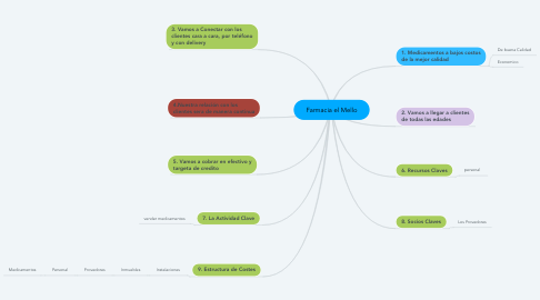 Mind Map: Farmacia el Mello