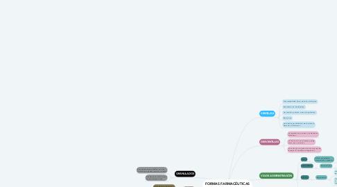Mind Map: FORMAS FARMACÉUTICAS SOLIDAS