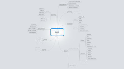 Mind Map: Proyecto CAD / ITIC