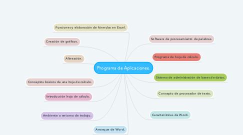 Mind Map: Programa de Aplicaciones.