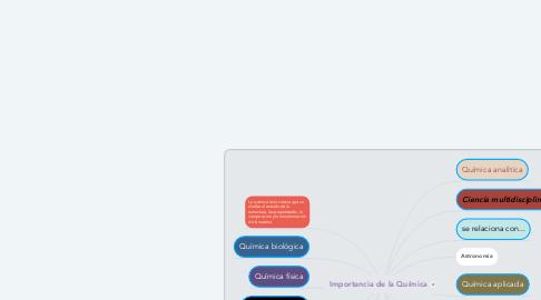 Mind Map: Importancia de la Química
