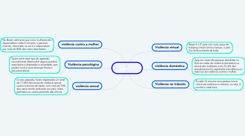 Mind Map: Violência
