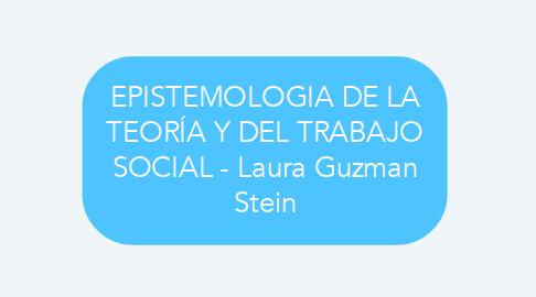 Mind Map: EPISTEMOLOGIA DE LA TEORÍA Y DEL TRABAJO SOCIAL - Laura Guzman Stein