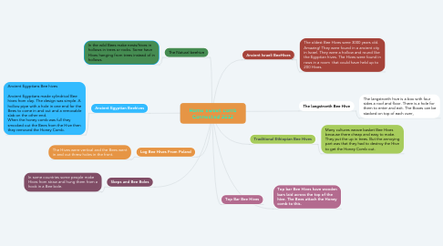 Mind Map: Home sweet comb Connected 2012