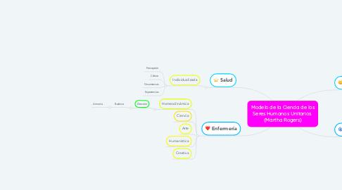 Mind Map: Modelo de la Ciencia de los Seres Humanos Unitarios  (Martha Rogers)