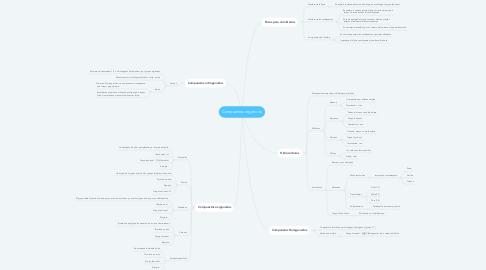 Mind Map: Compuestos orgánicos