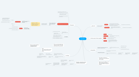 Mind Map: Geopolítica
