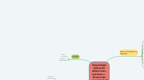 Mind Map: MI RED PERSONAL DE APRENDIZAJE
