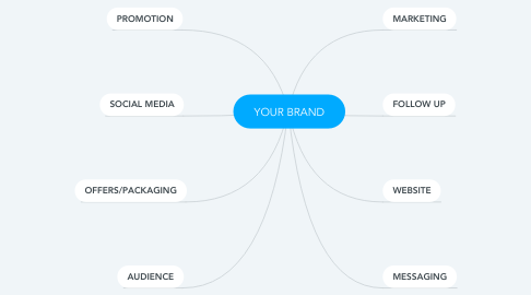 Mind Map: YOUR BRAND