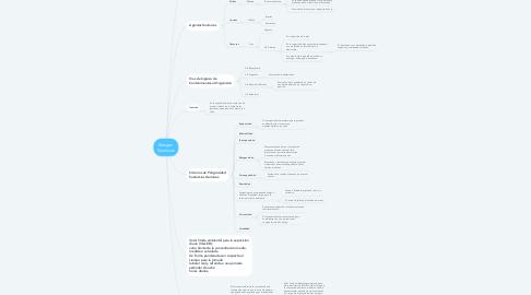 Mind Map: Riesgos  Químicos