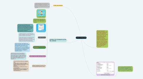 Mind Map: COSTOS DE PRODUCCIÓN