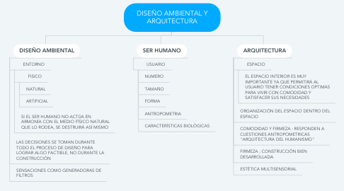 Mind Map: DISEÑO AMBIENTAL Y ARQUITECTURA