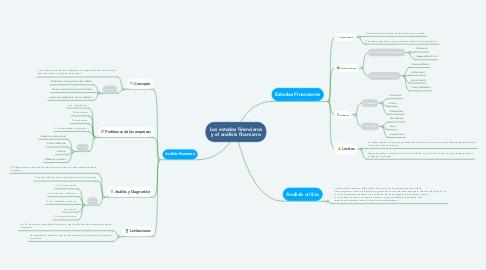 Mind Map: Los estados financieros y el análisis financiero