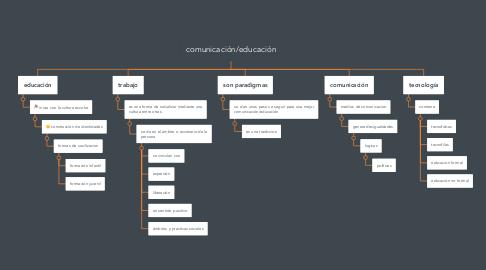 Mind Map: comunicación/educación