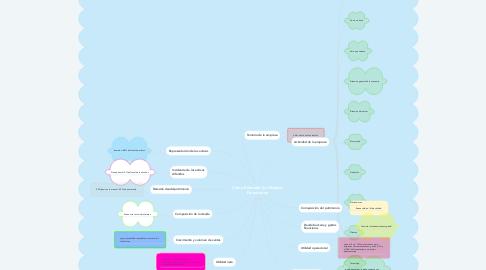 Mind Map: Como Entender los Estados Financieros