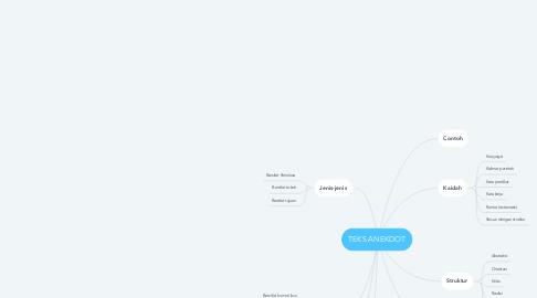 Mind Map: TEKS ANEKDOT