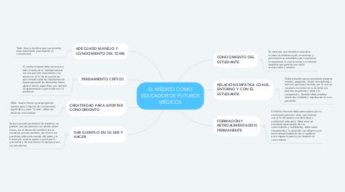 Mind Map: EL MÉDICO COMO EDUCADOR DE FUTUROS MÉDICOS
