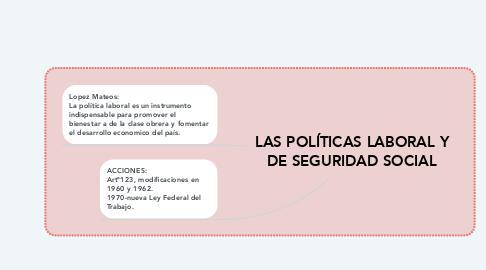 Mind Map: LAS POLÍTICAS LABORAL Y DE SEGURIDAD SOCIAL