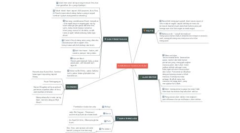 Mind Map: SUMBANGAN TAMADUN ISLAM