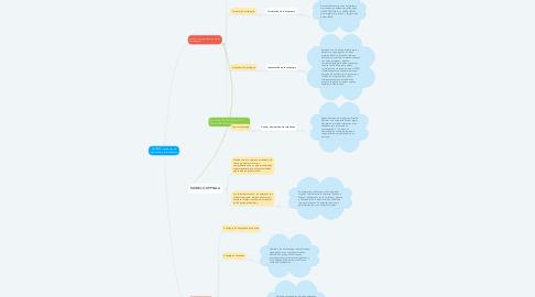 Mind Map: NUTRESA: estrategias de crecimiento e internalizacion