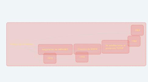 Mind Map: Historia de la Internet: