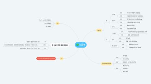 Mind Map: 沟通
