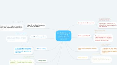 Mind Map: Los 8 pilares de la creatividad (explicados con refranes)
