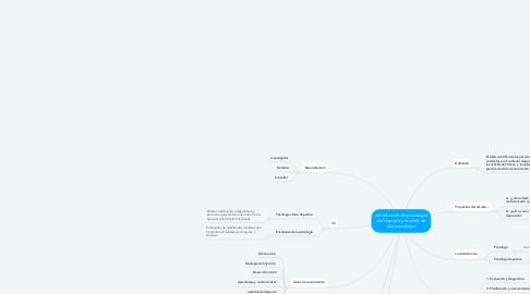 Mind Map: Introducción de psicología del deporte y función de del psicólogo