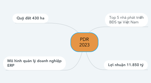 Mind Map: PDR 2023