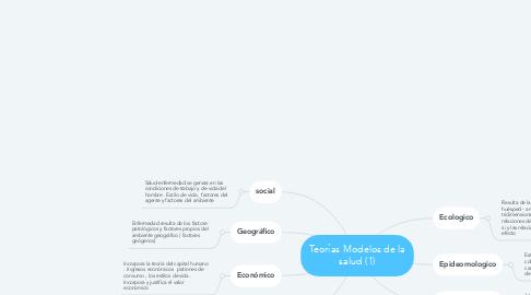 Mind Map: Teorías Modelos de la salud (1)