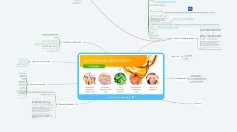 Mind Map: Акне и его лечение