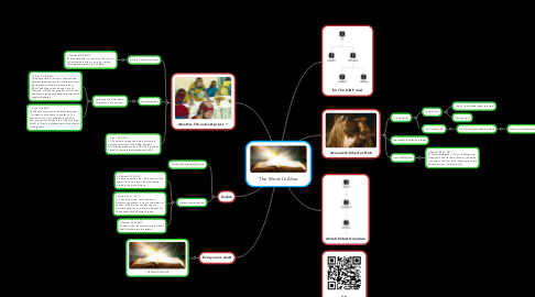 Mind Map: The Word Is Alive
