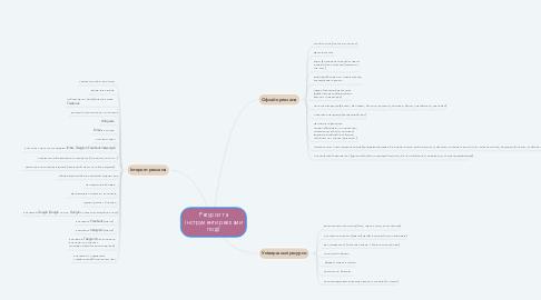Mind Map: Ресурси та інструменти реклами події
